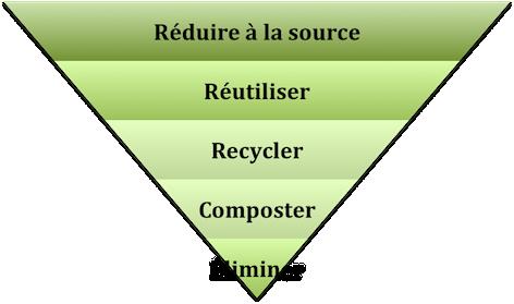 La_hierarchie_des_gestes_a_poser_pour_la_saine_gestion_des_dechets_pyramide_resized