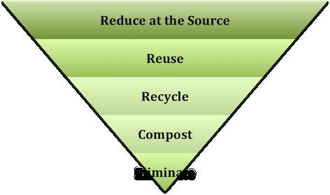 La_hierarchie_des_gestes_a_poser_pour_la_saine_gestion_des_dechets_pyramide_english_resized